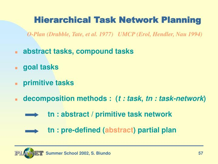 Hierarchical Task Network Planning