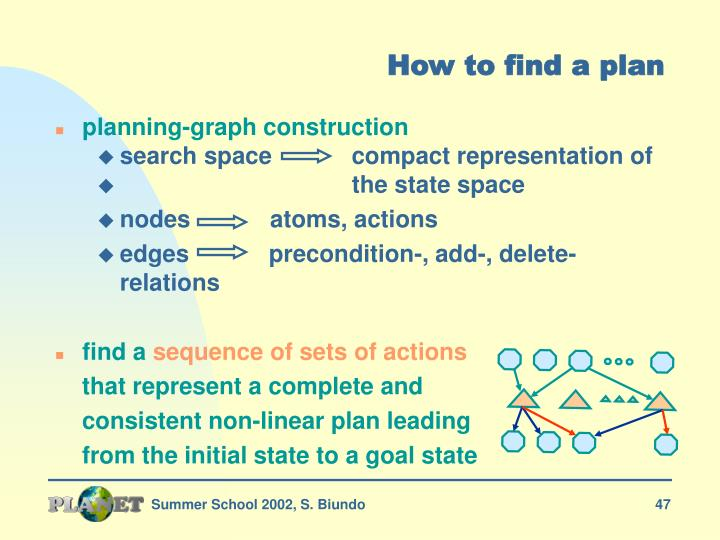 How to find a plan