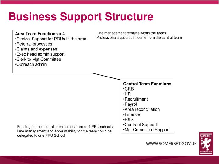 Business Support Structure