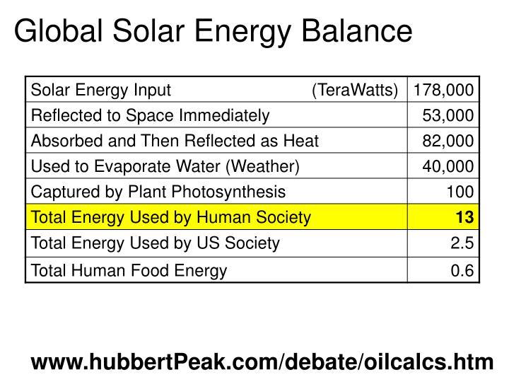 Global Solar Energy Balance
