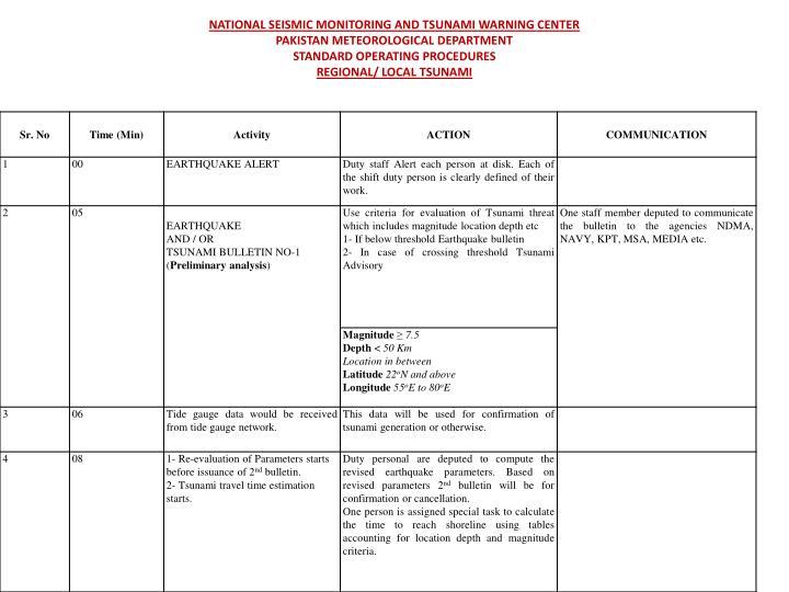 NATIONAL SEISMIC MONITORING AND TSUNAMI WARNING CENTER