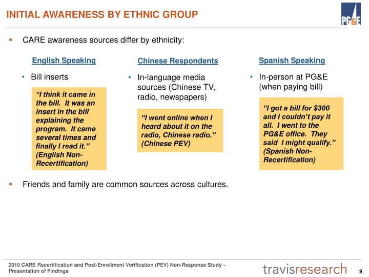 INITIAL AWARENESS BY ETHNIC GROUP