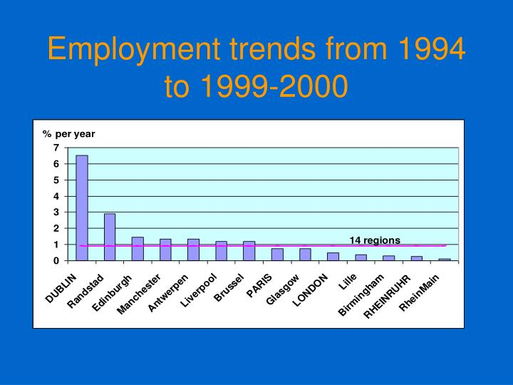 Employment trends from 1994 to 1999-2000