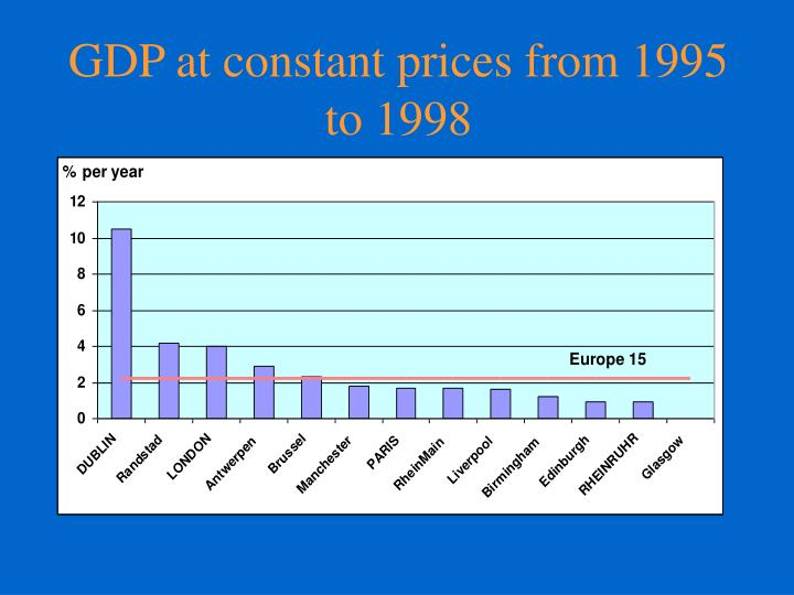 GDP at constant prices from 1995 to 1998