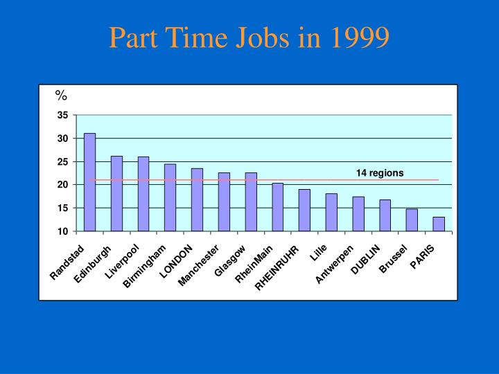 Part Time Jobs in 1999