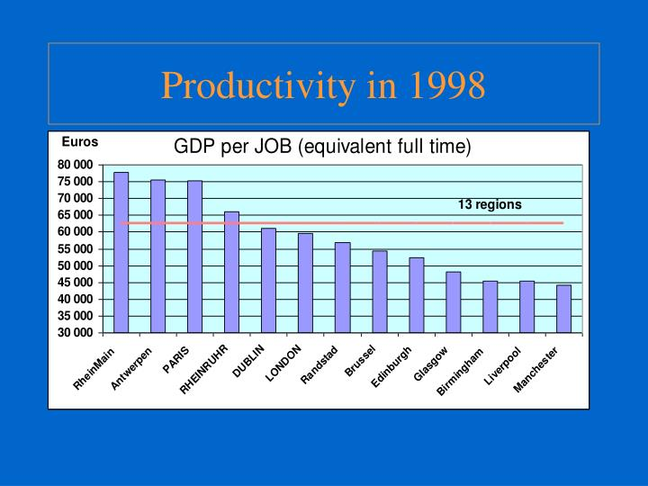 Productivity in 1998