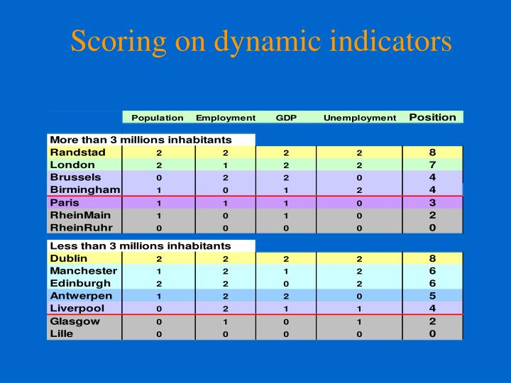 Scoring on dynamic indicators