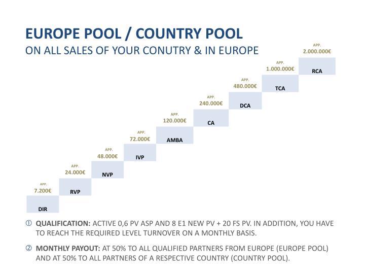 EUROPE POOL / COUNTRY POOL