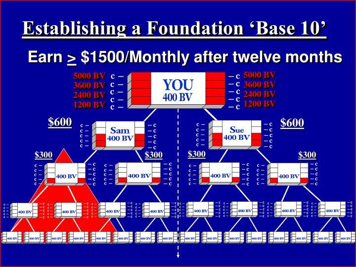Establishing a Foundation 'Base 10'