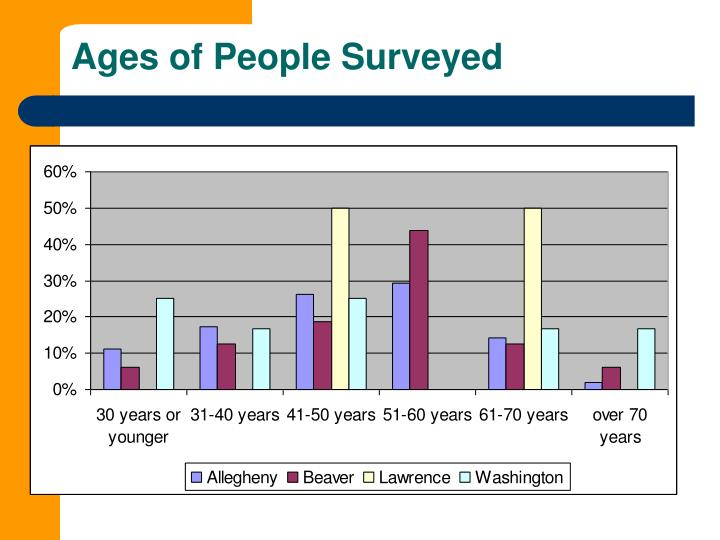 Ages of People Surveyed