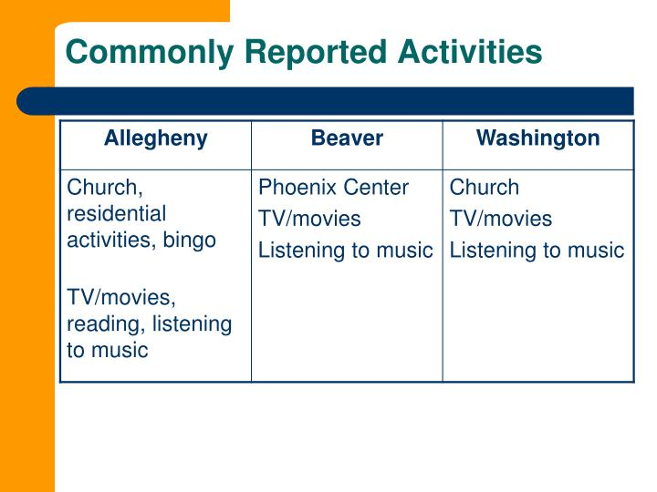 Commonly Reported Activities