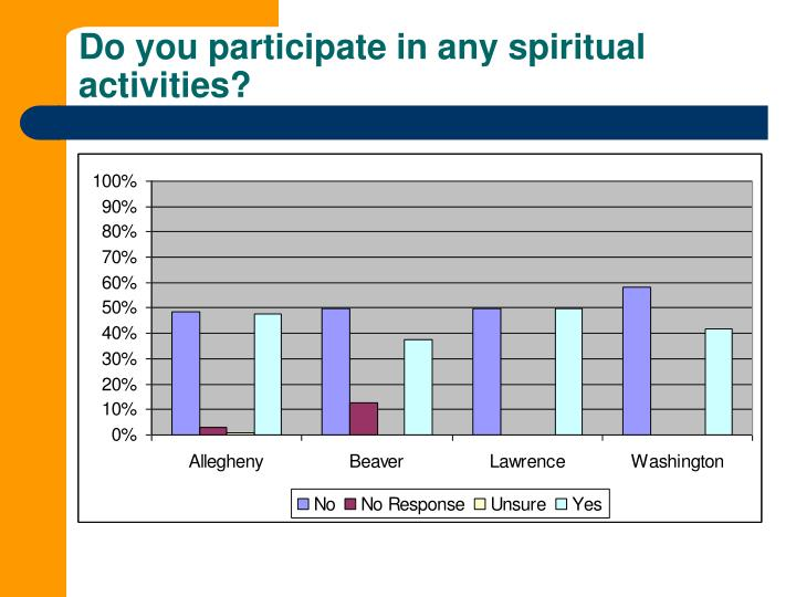 Do you participate in any spiritual activities?