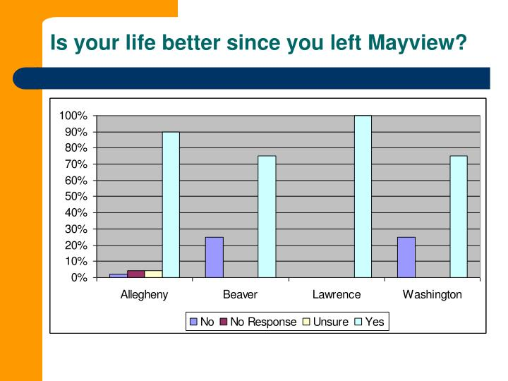 Is your life better since you left Mayview?