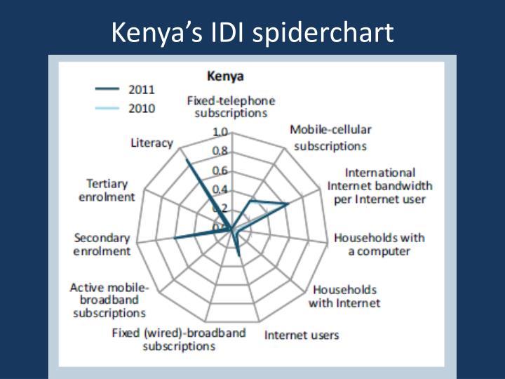 Kenya's IDI