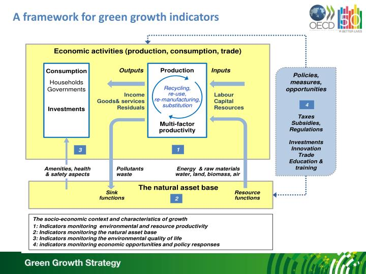 A framework for green growth indicators