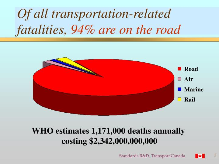 Of all transportation related fatalities 94 are on the road