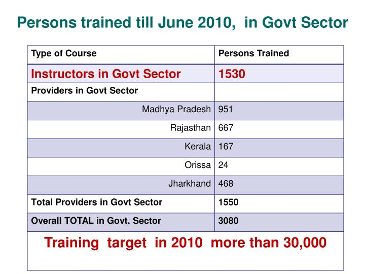 Persons trained till June 2010,  in Govt Sector