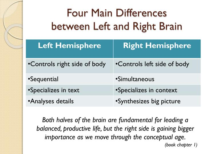 Four Main Differences
