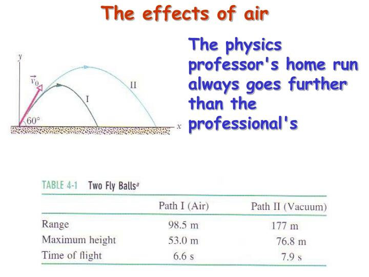 The effects of air