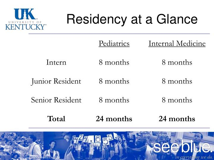 Residency at a Glance