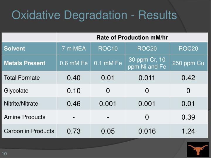 Oxidative Degradation - Results