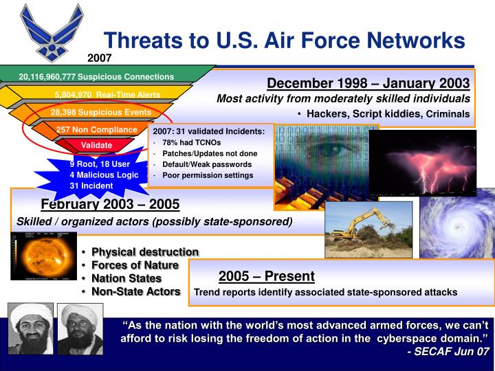 Threats to U.S. Air Force Networks