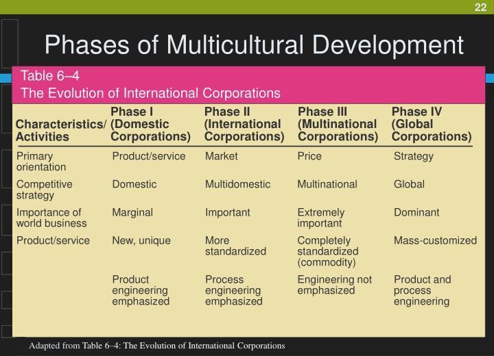 Phase I (Domestic Corporations)