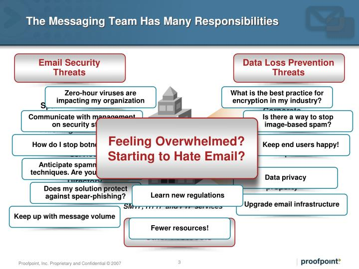 Ppt Proofpoint Email Security And Data Loss Prevention Solutions