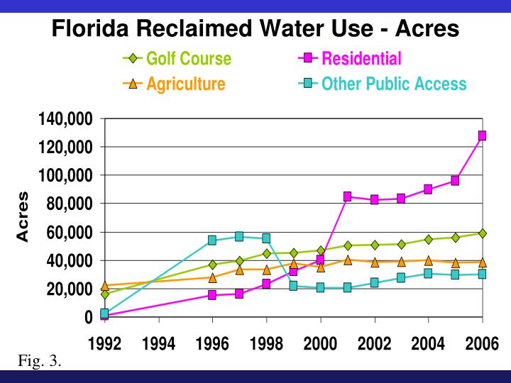 Florida Reclaimed Water Use - Acres