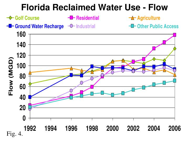 Florida Reclaimed Water Use - Flow