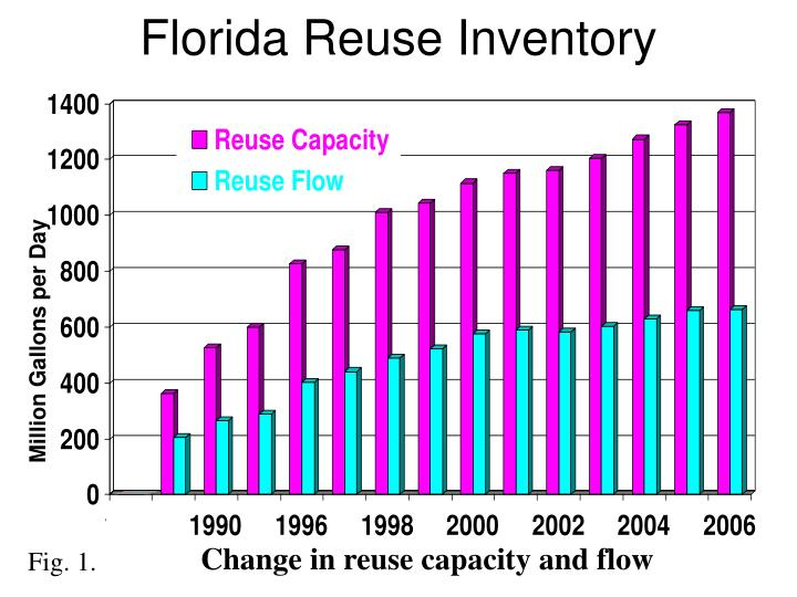 Florida Reuse Inventory