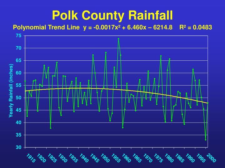 Polk county rainfall
