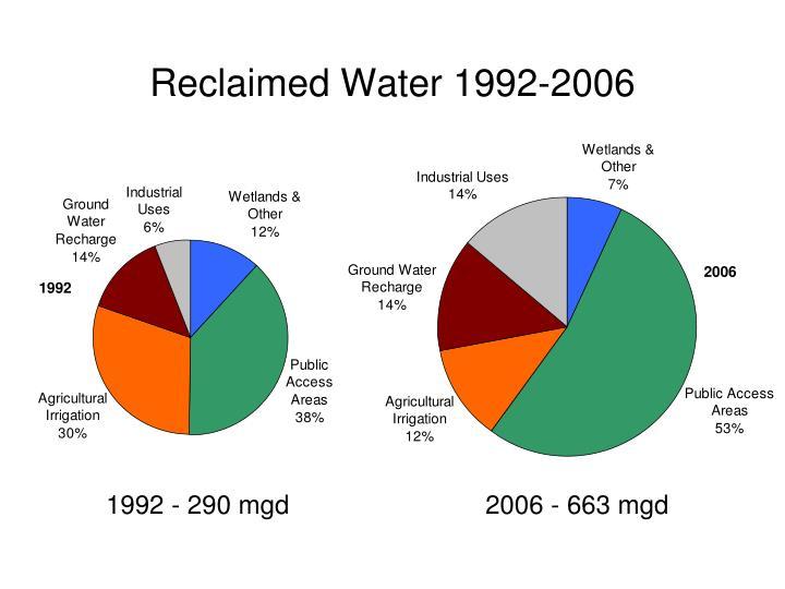 Reclaimed Water 1992-2006