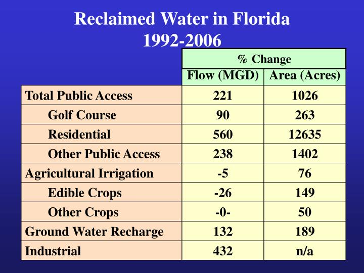 Reclaimed Water in Florida