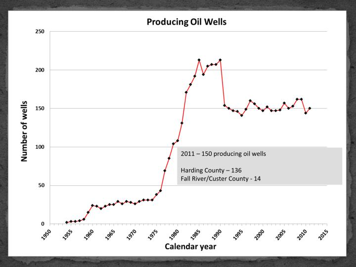 2011 – 150 producing oil wells