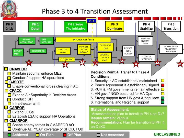 Phase 3 to 4 Transition Assessment