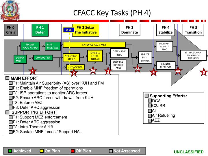 CFACC Key Tasks (PH 4)