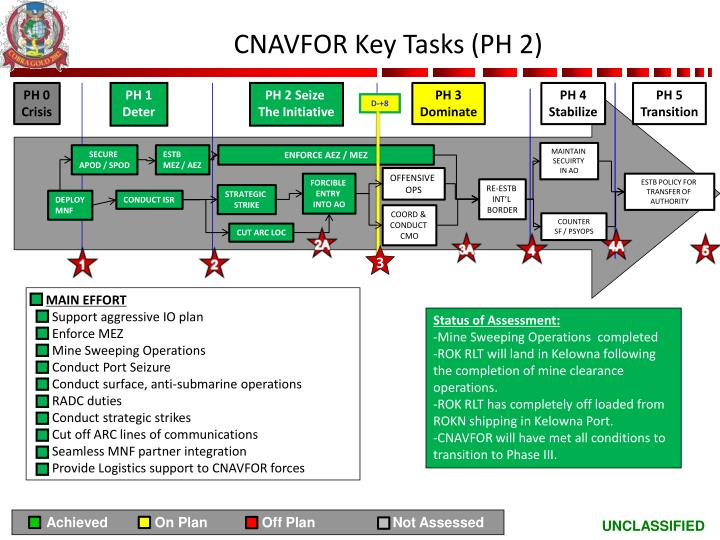 CNAVFOR Key Tasks (PH 2)