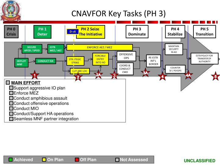 CNAVFOR Key Tasks (PH 3)
