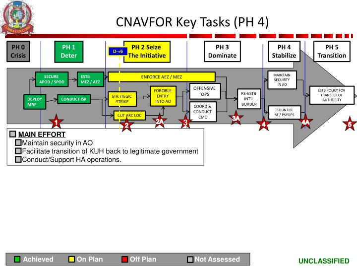 CNAVFOR Key Tasks (PH 4)