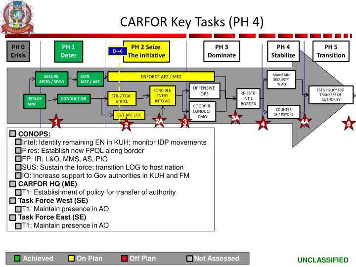 CARFOR Key Tasks (PH 4)