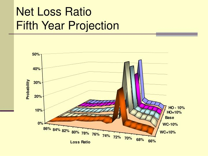 Net Loss Ratio