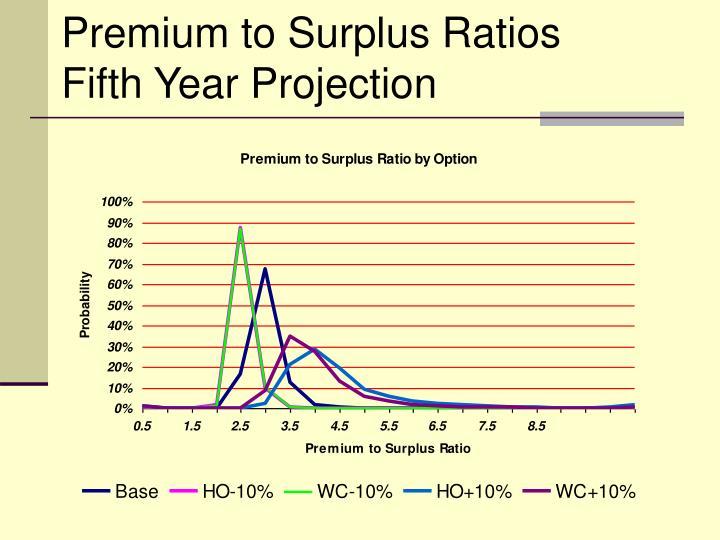 Premium to Surplus Ratios