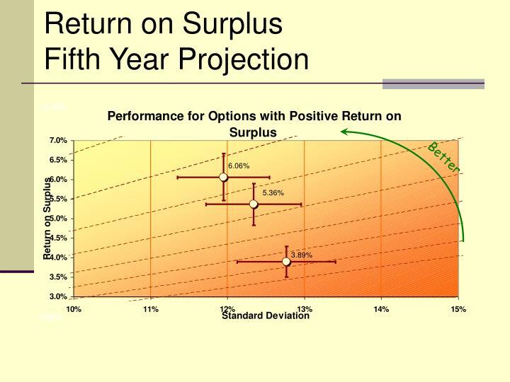 Return on Surplus