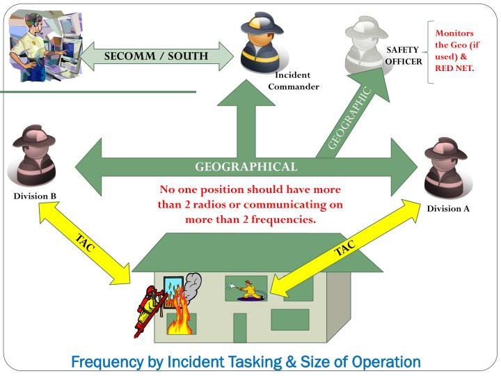 Frequency by Incident Tasking & Size of Operation