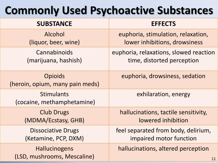 Commonly Used Psychoactive Substances
