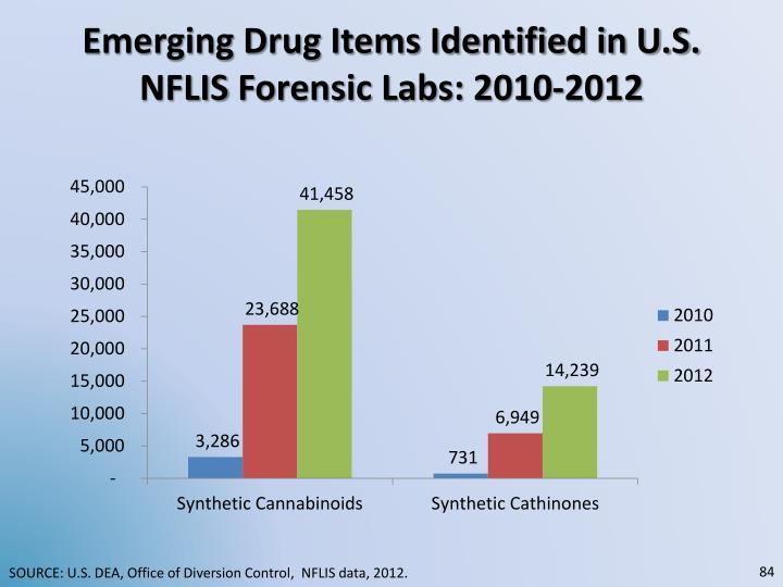 Emerging Drug Items Identified in U.S.