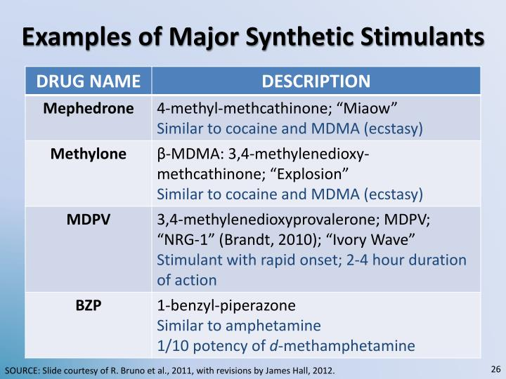 Examples of Major Synthetic Stimulants