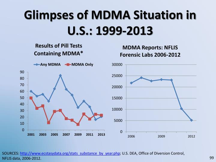 Glimpses of MDMA Situation in U.S.: 1999-2013