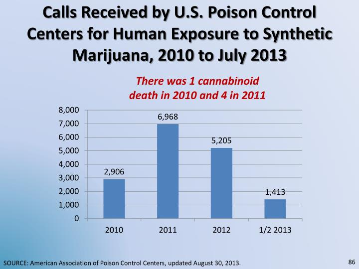 Calls Received by U.S. Poison Control Centers for Human Exposure to Synthetic Marijuana, 2010 to July 2013